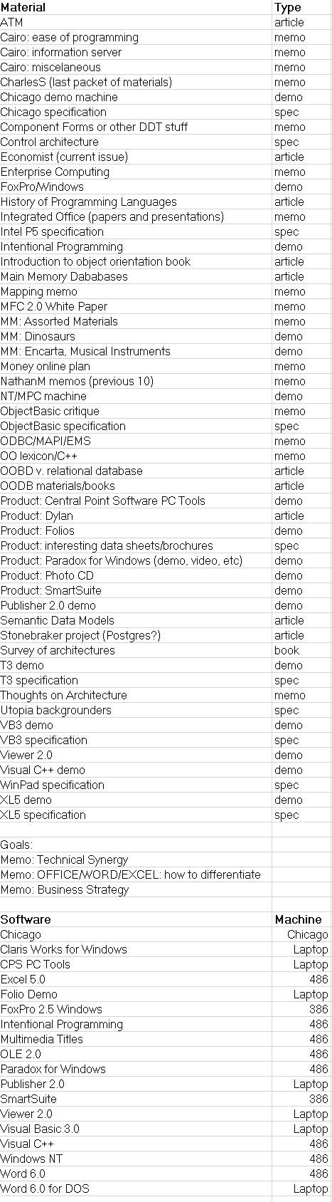 Spreadsheet of ThinkWeek materials.
