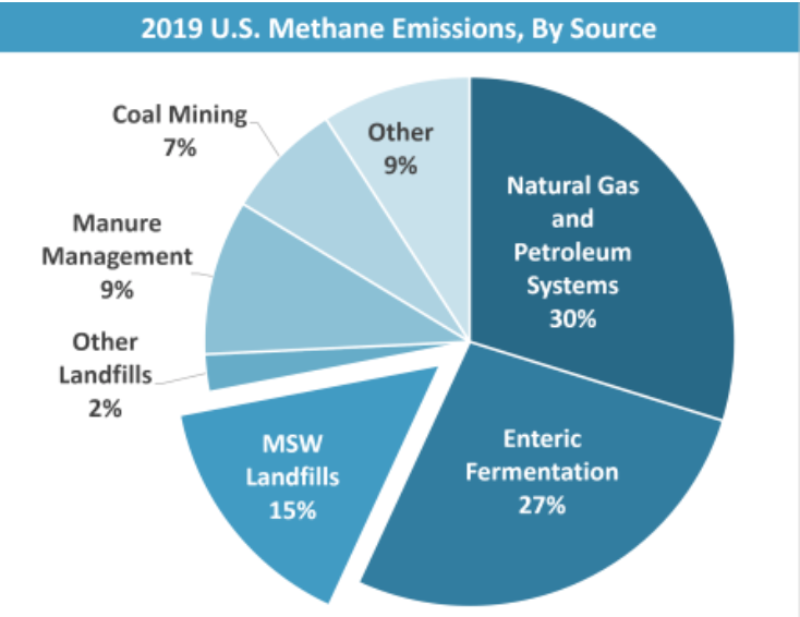 A pie chart showing methane emissions.