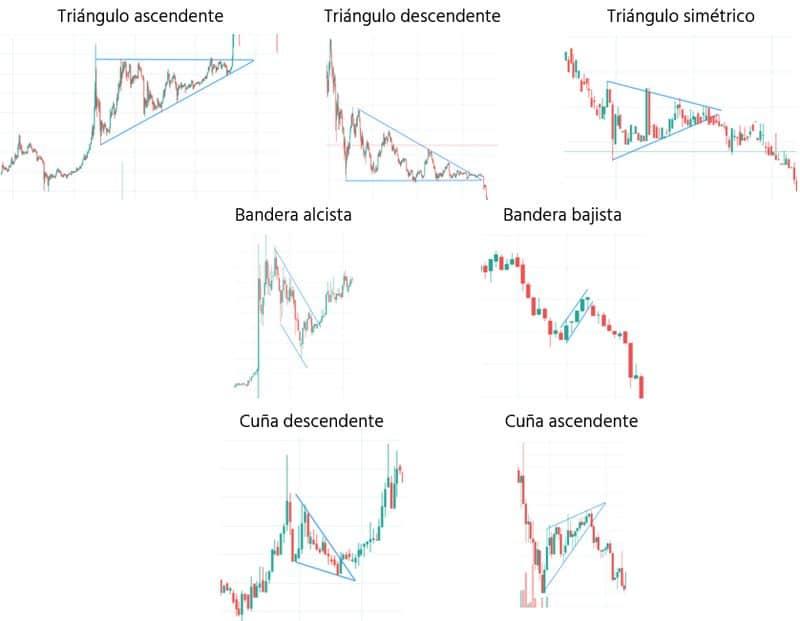 Análisis técnico básico. Los 10 patrones más comunes   InviertenBitcoin
