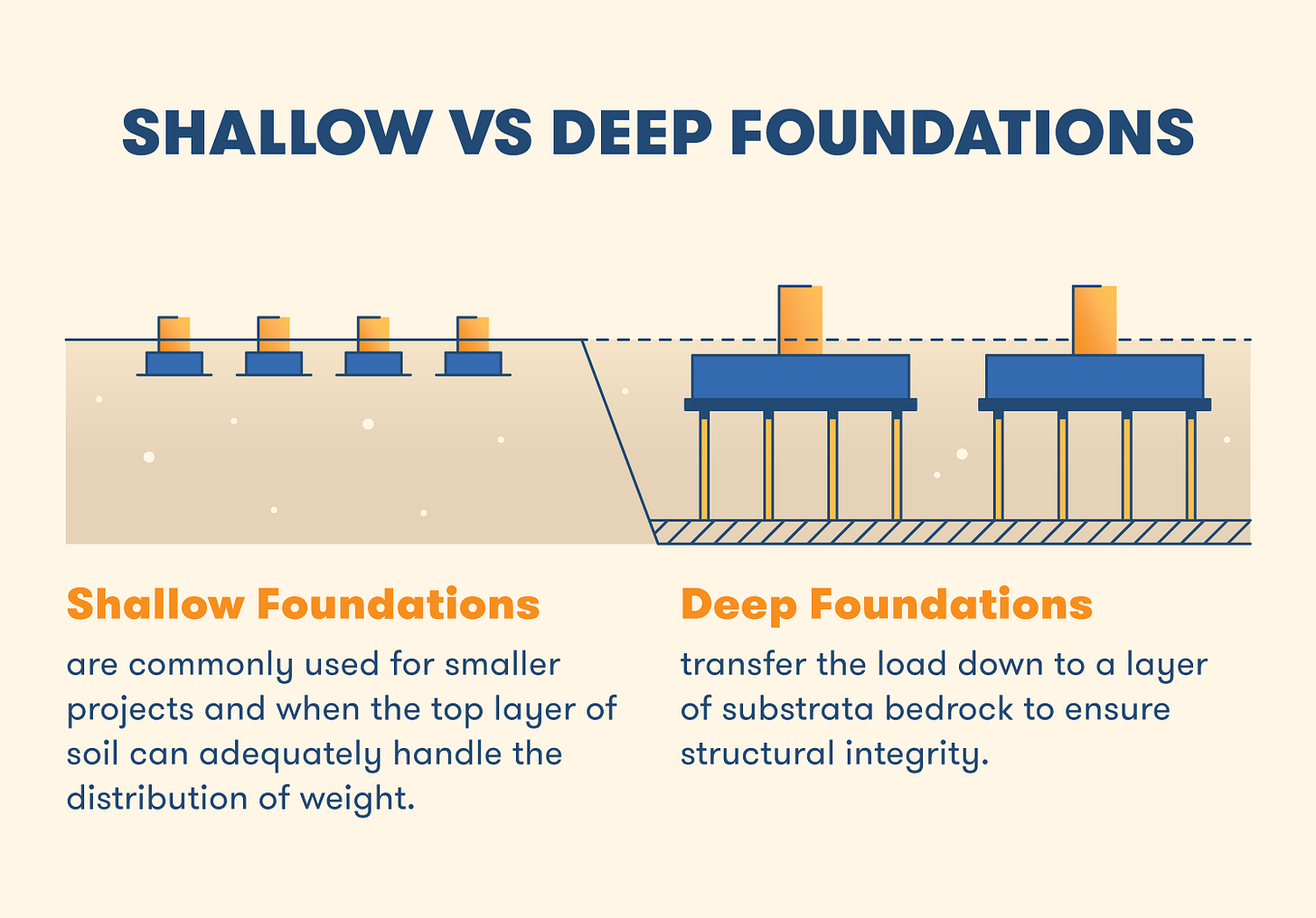 https://acropolis-wp-content-uploads.s3.us-west-1.amazonaws.com/shallow-vs-deep-foundations.png