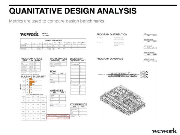 Set of metrics used by WeWork to determine a comfortable seating layout.