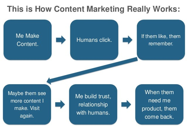 This is How Content Marketing Really Works: Me Make Content. Humans click. If them like, them remember. Maybe them see mor...