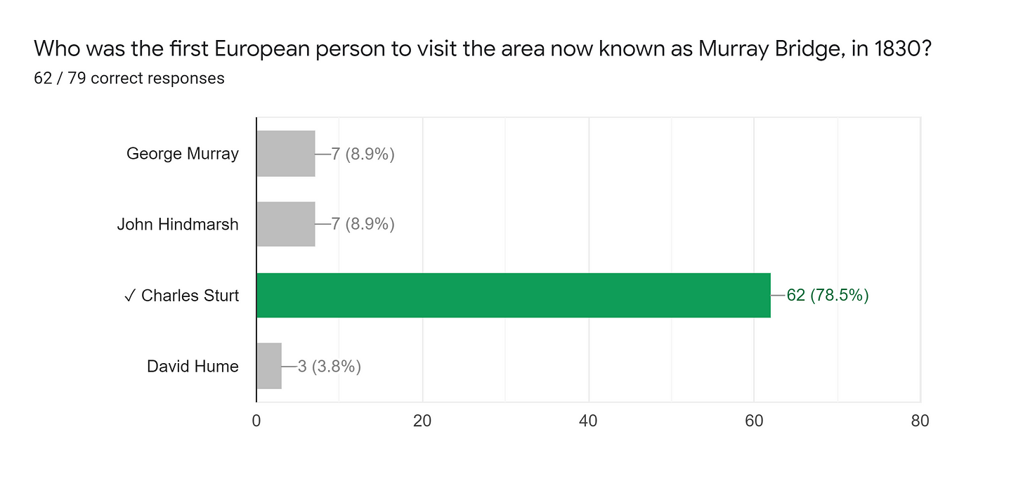 Forms response chart. Question title: Who was the first European person to visit the area now known as Murray Bridge, in 1830?. Number of responses: 62 / 79 correct responses.
