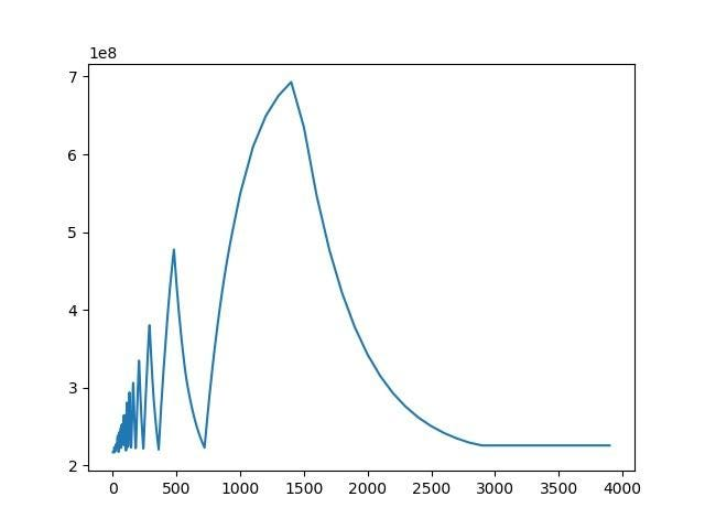 Weird data distribution - does anyone have any idea how to model/fit this?:  AskStatistics