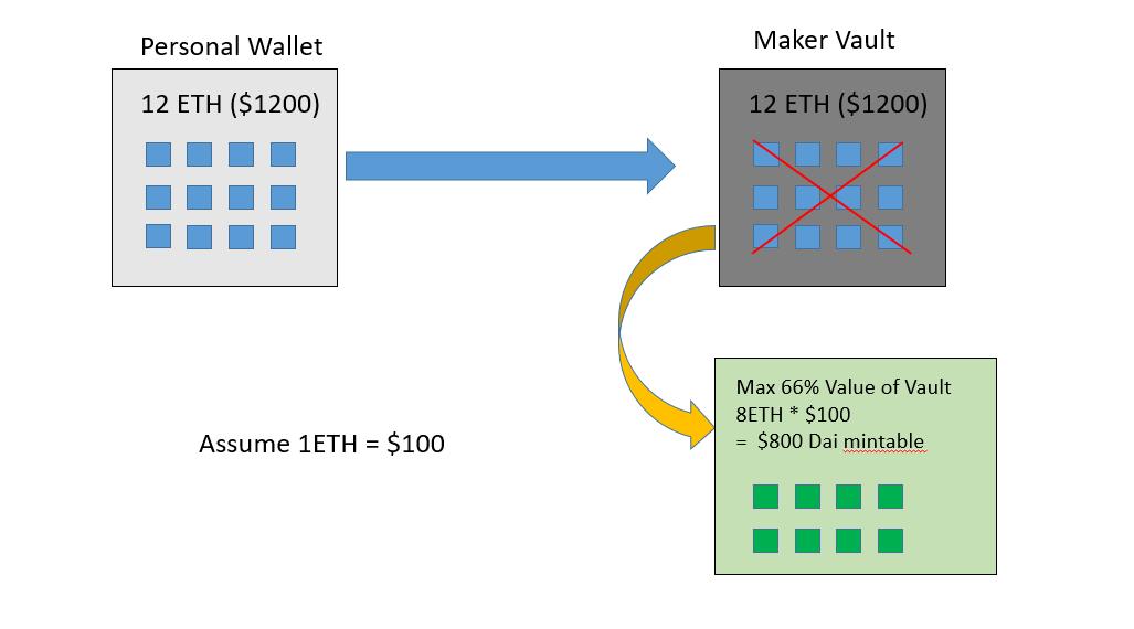 C:\Users\Joe\Desktop\crypto research\MakerDAO\graphics\2.png