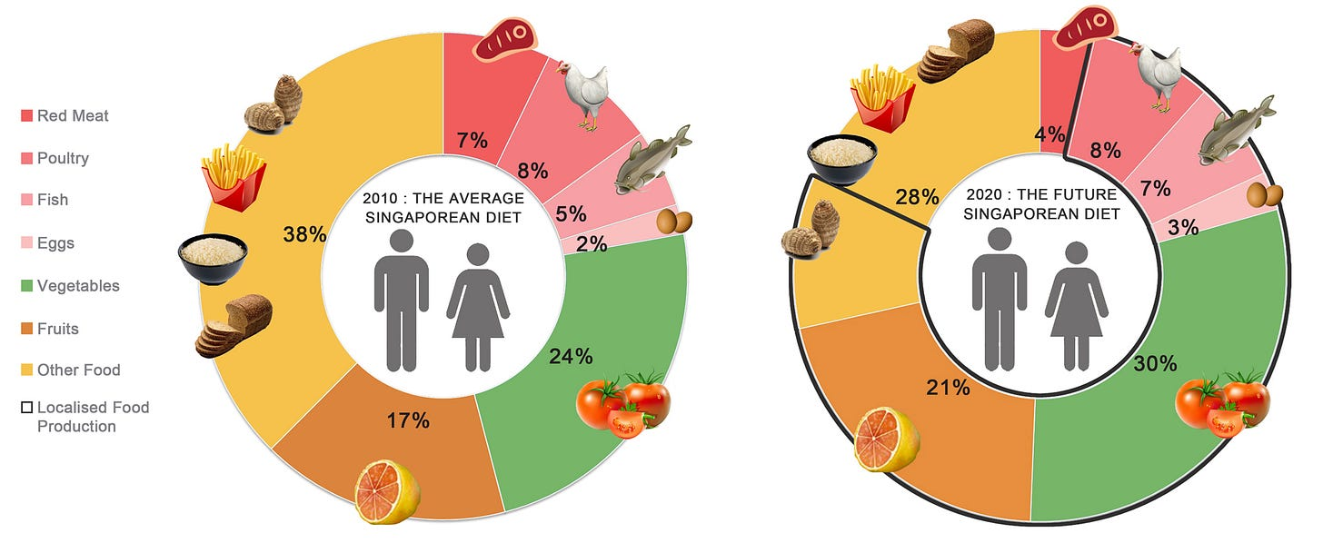 Small, healthy changes to existing diet in order to produce 75% of food consumed, locally.