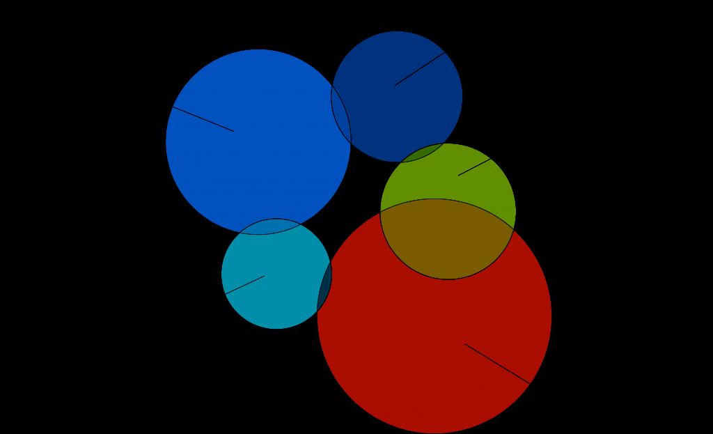 Figure 4 - Team 4
