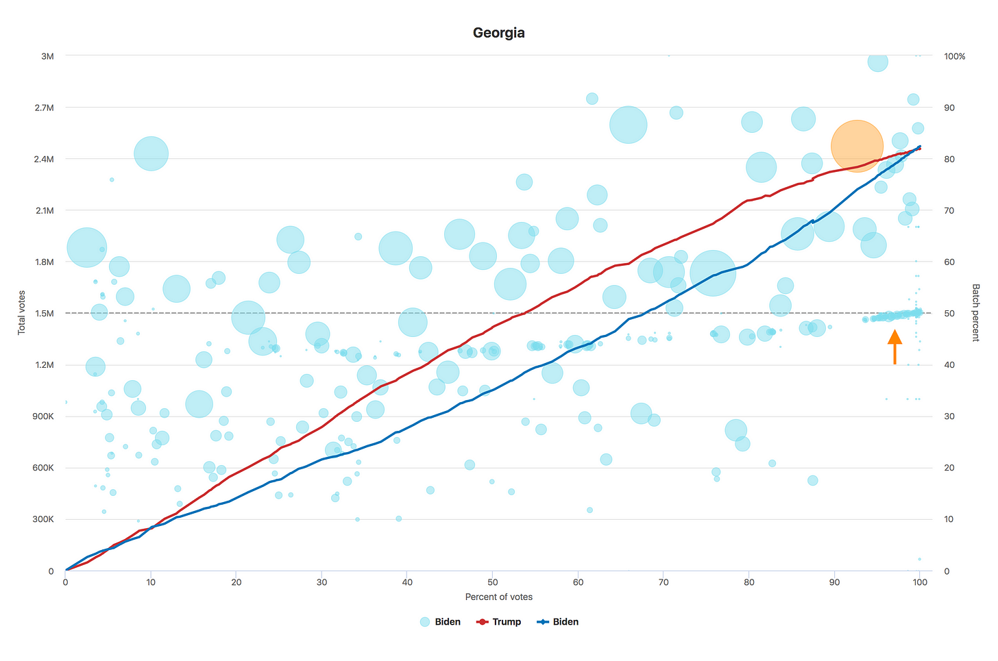 Chart of Georgia voting data over time