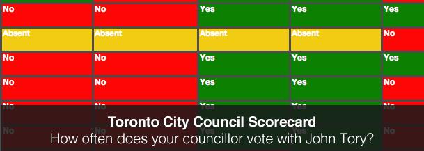 Council Scorecard logo