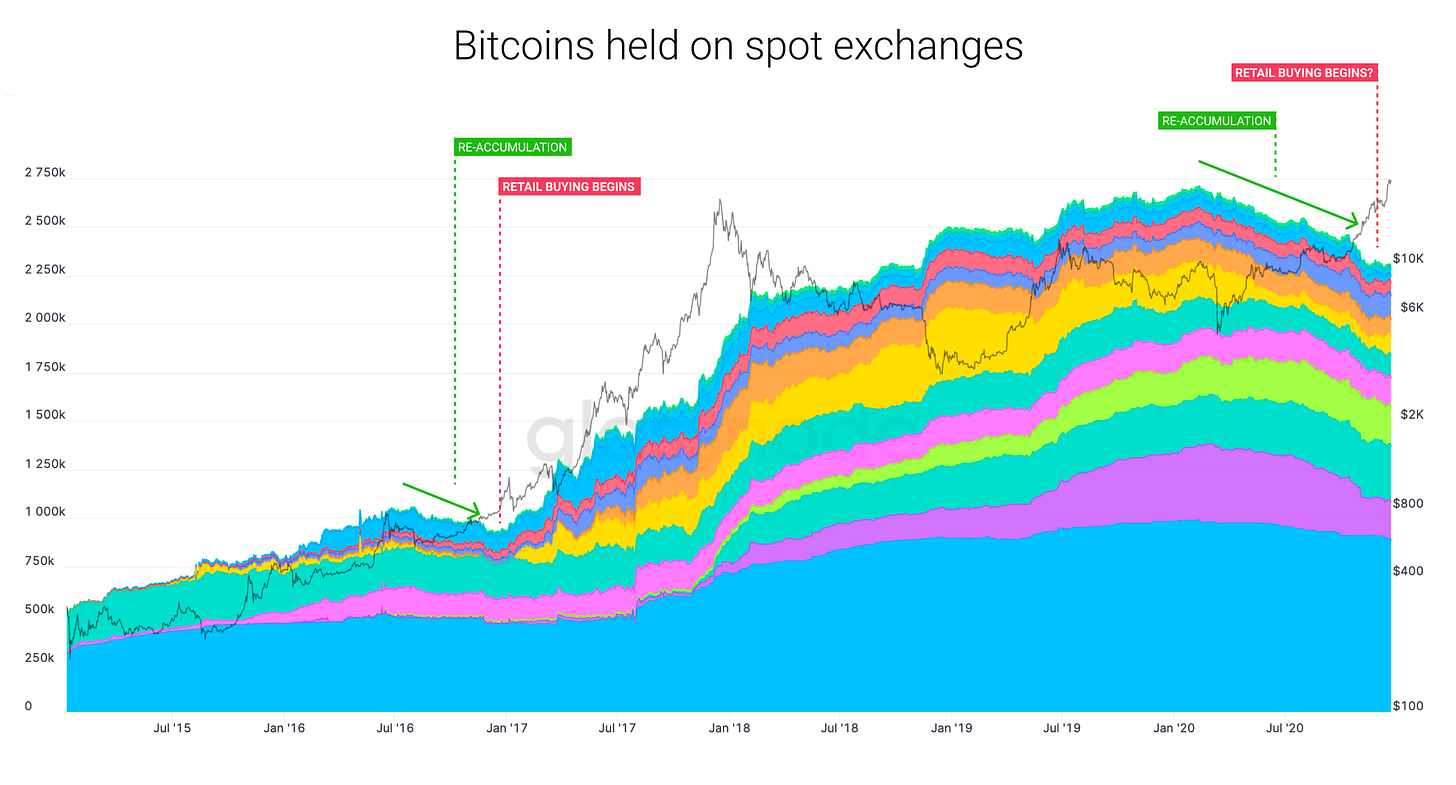 Willy Woo - Bitcoin Held on Spot Exchanges