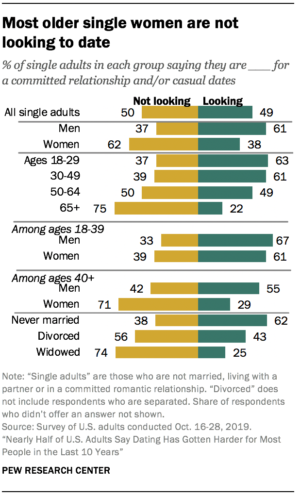 Most older single women are not looking to date