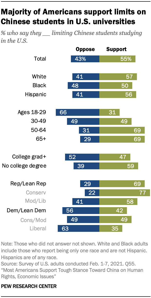 Majority of Americans support limits on Chinese students in U.S. universities