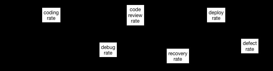 System diagram for developer productivity.