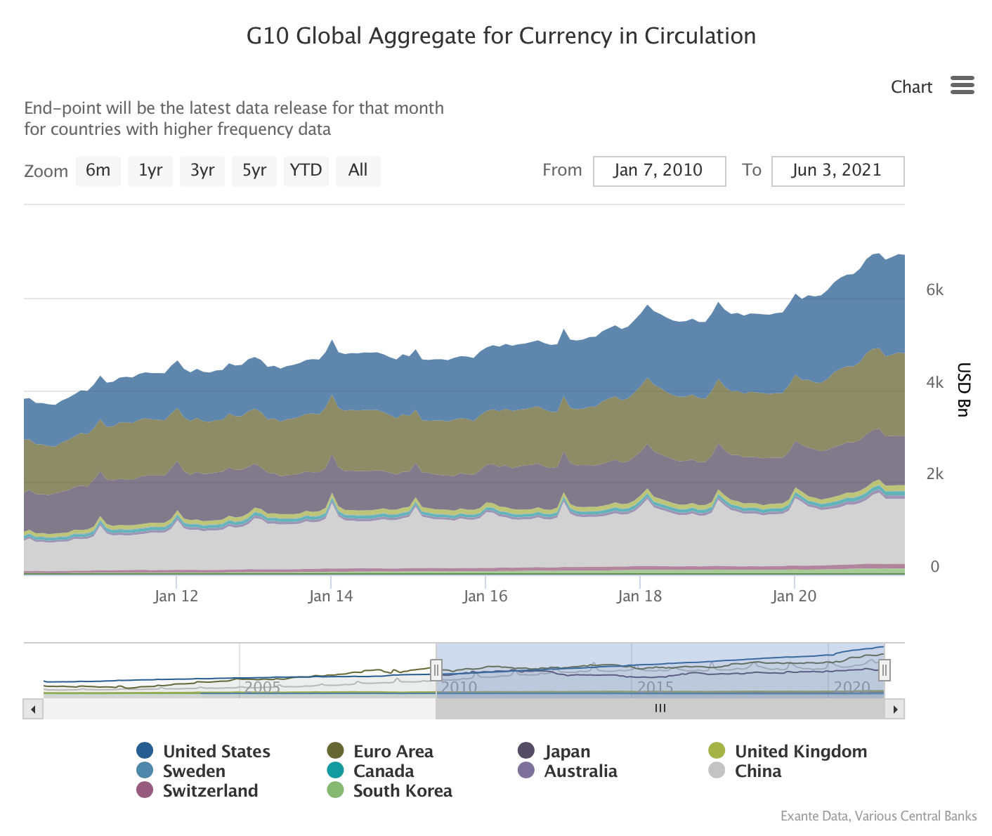 Chart  Description automatically generated