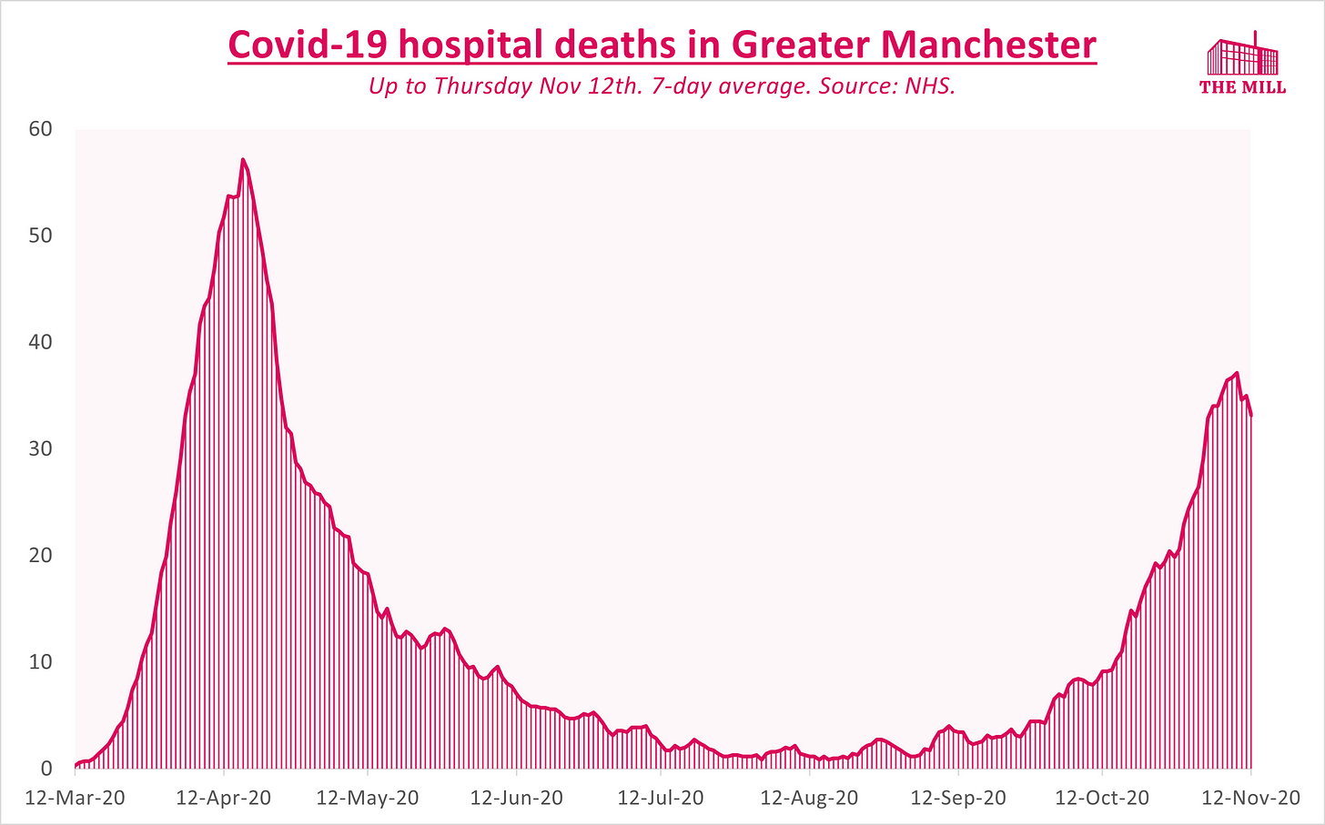 Greater Manchester hospital deaths