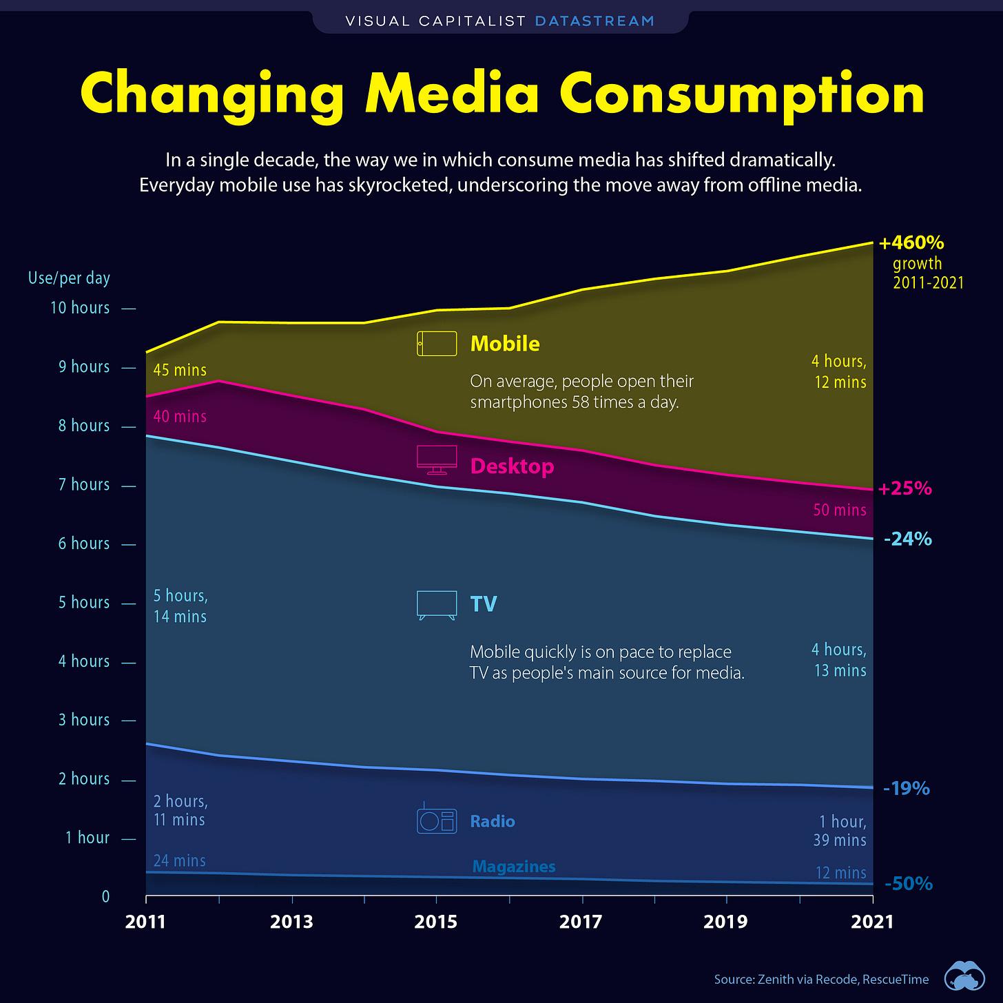 cambiando el consumo de medios