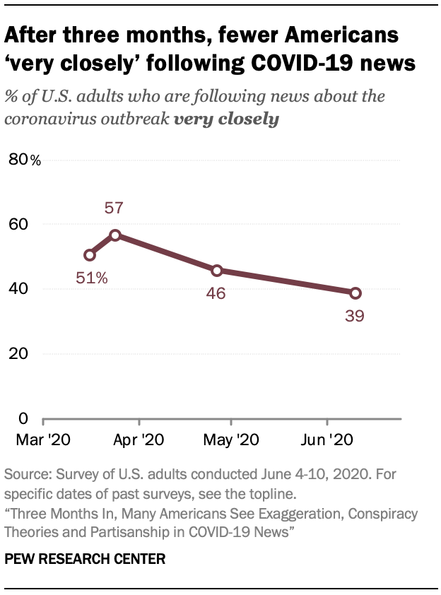 After three months, fewer Americans 'very closely' following COVID-19 news