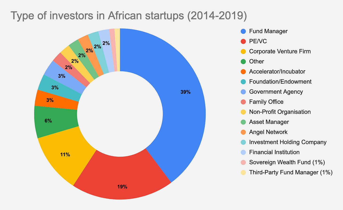 type of african investors