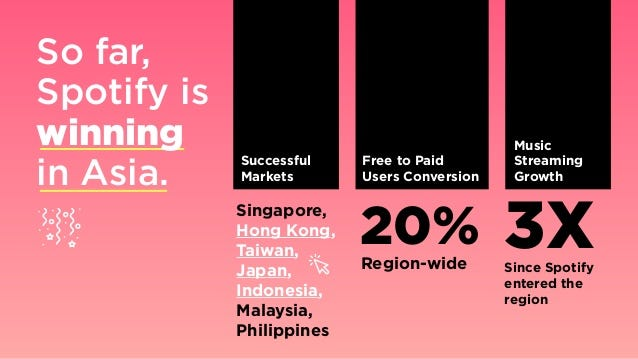 So far, Spotify is winning in Asia. Singapore, Hong Kong, Taiwan, Japan, Indonesia, Malaysia, Philippines 20%Region-wide 3...