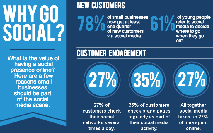 importance-of-social-media-marketing-to-business - SocialMedia.org.nz
