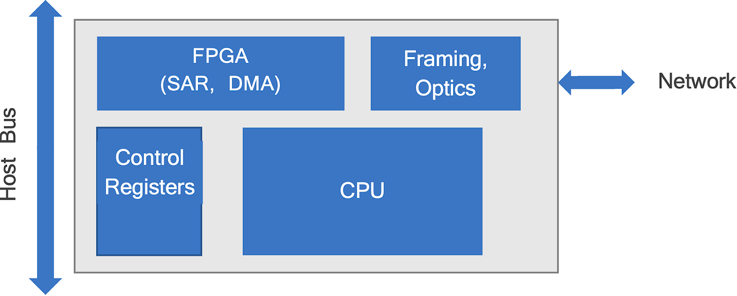SmartNIC Block Diagram