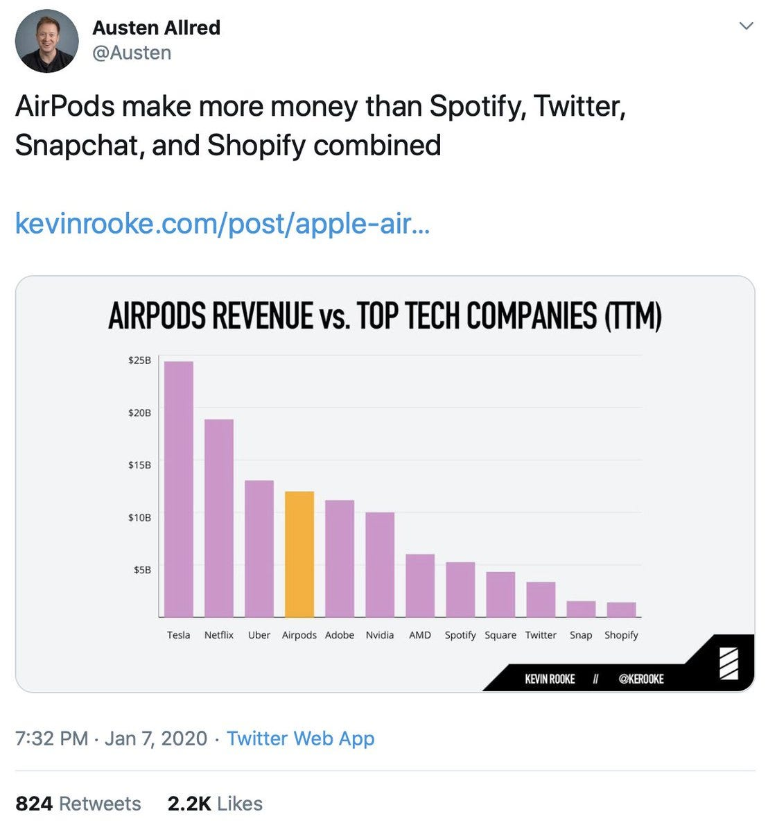 """Neil Cybart on Twitter: """"1/ A few hours ago, this tweet came to my  attention. It's about AirPods revenue and it's not correct. AirPods revenue  does not exceed Spotify, Twitter, Snapchat, and"""