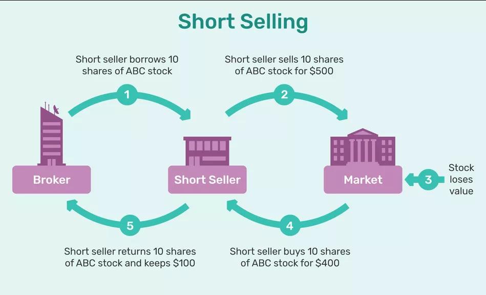 Short selling: really a financial suicide? | by Shivansh Agarwal | Medium
