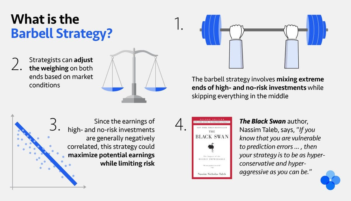 "OKEx on Twitter: ""To all the risk-averse #crypto investors out there  looking to maximize earnings and minimize risk, here's an investment  strategy @nntaleb approves of: the BARBELL STRATEGY 🏋️ Learn more 👉"