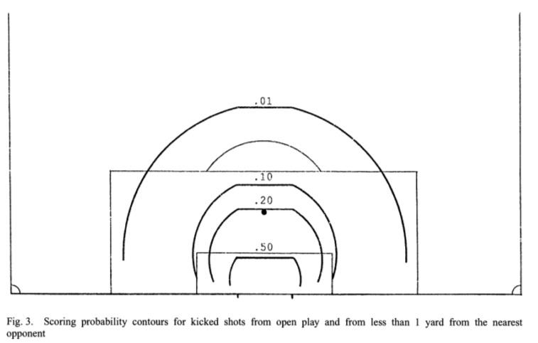 Probability of scoring rings drawn on an 18-yard box, looking a lot like modern xG heatmap probabilities