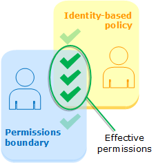 Evaluation of identity-based policies and permissions boundaries