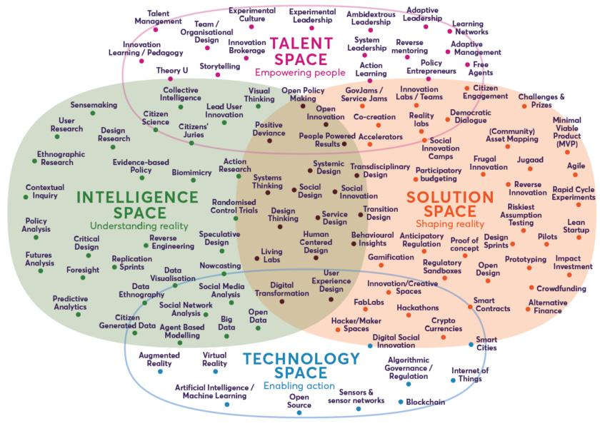 Nesta Landscape Of Innovation Approaches Dec2018