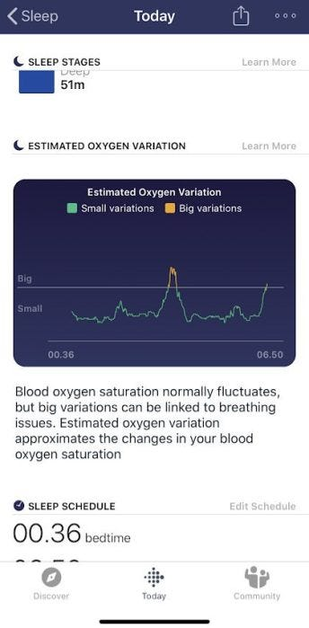 Fitbit blood oxygen monitoring SP02
