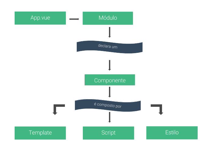 Estrutura de nomeação e declarações no vue