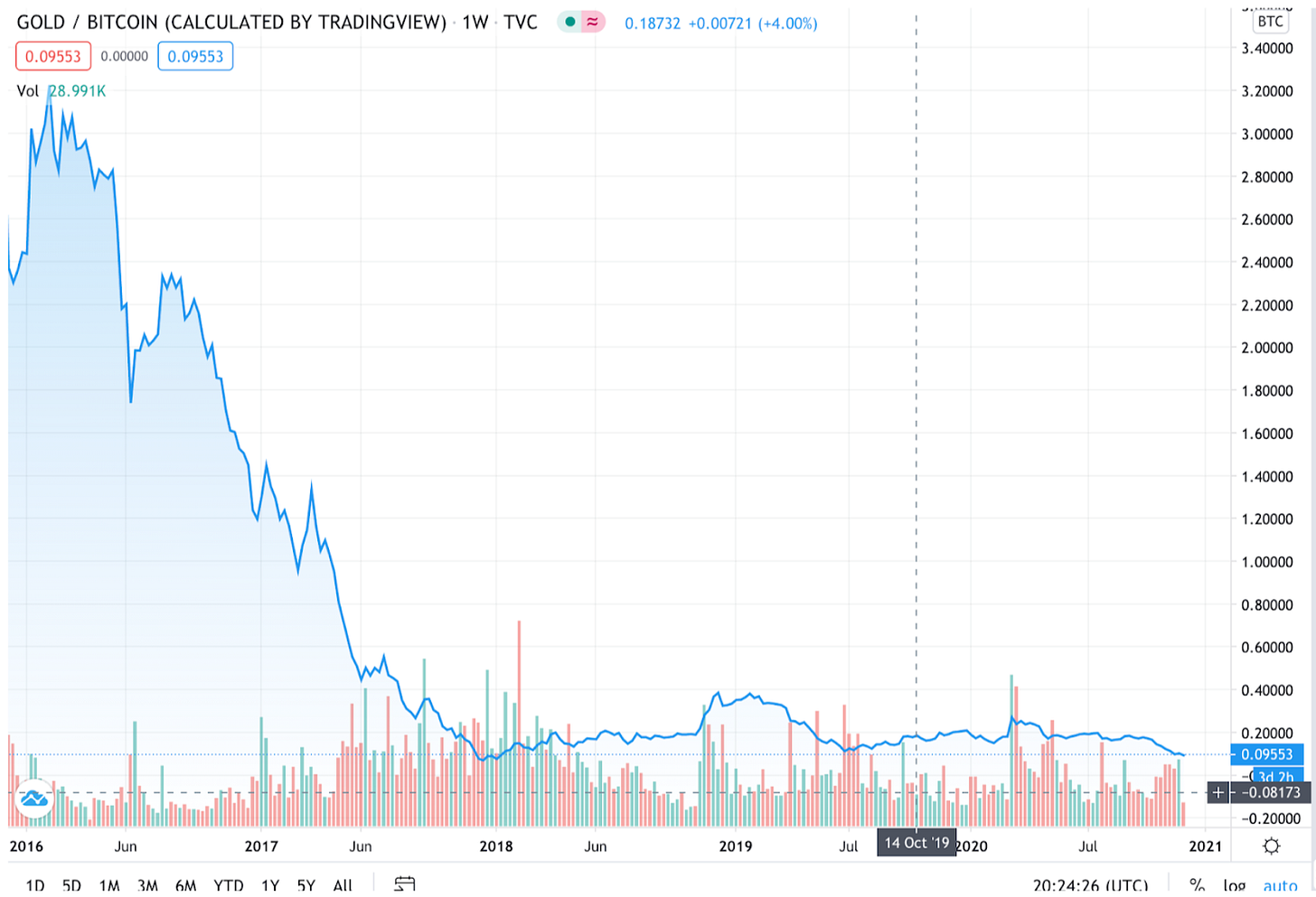 Bitcoin compared to Gold over last 5 years