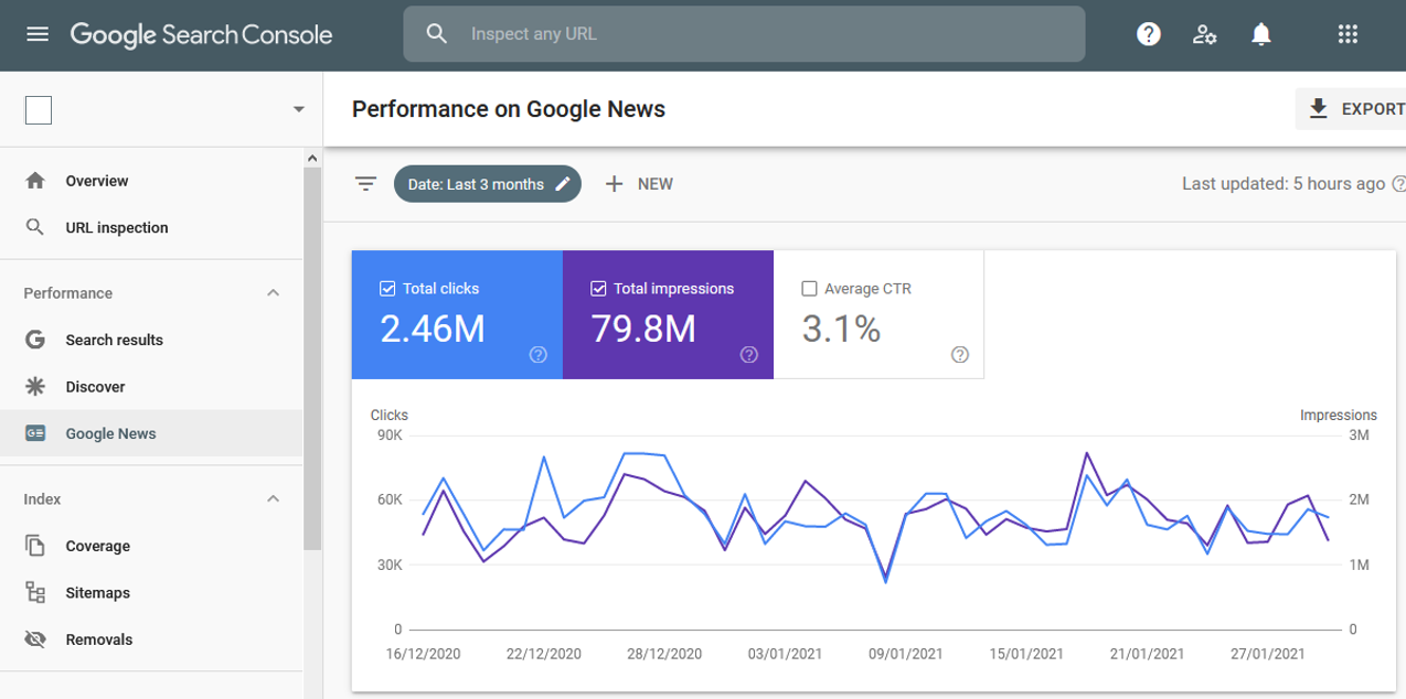 Google News performance in Search Console