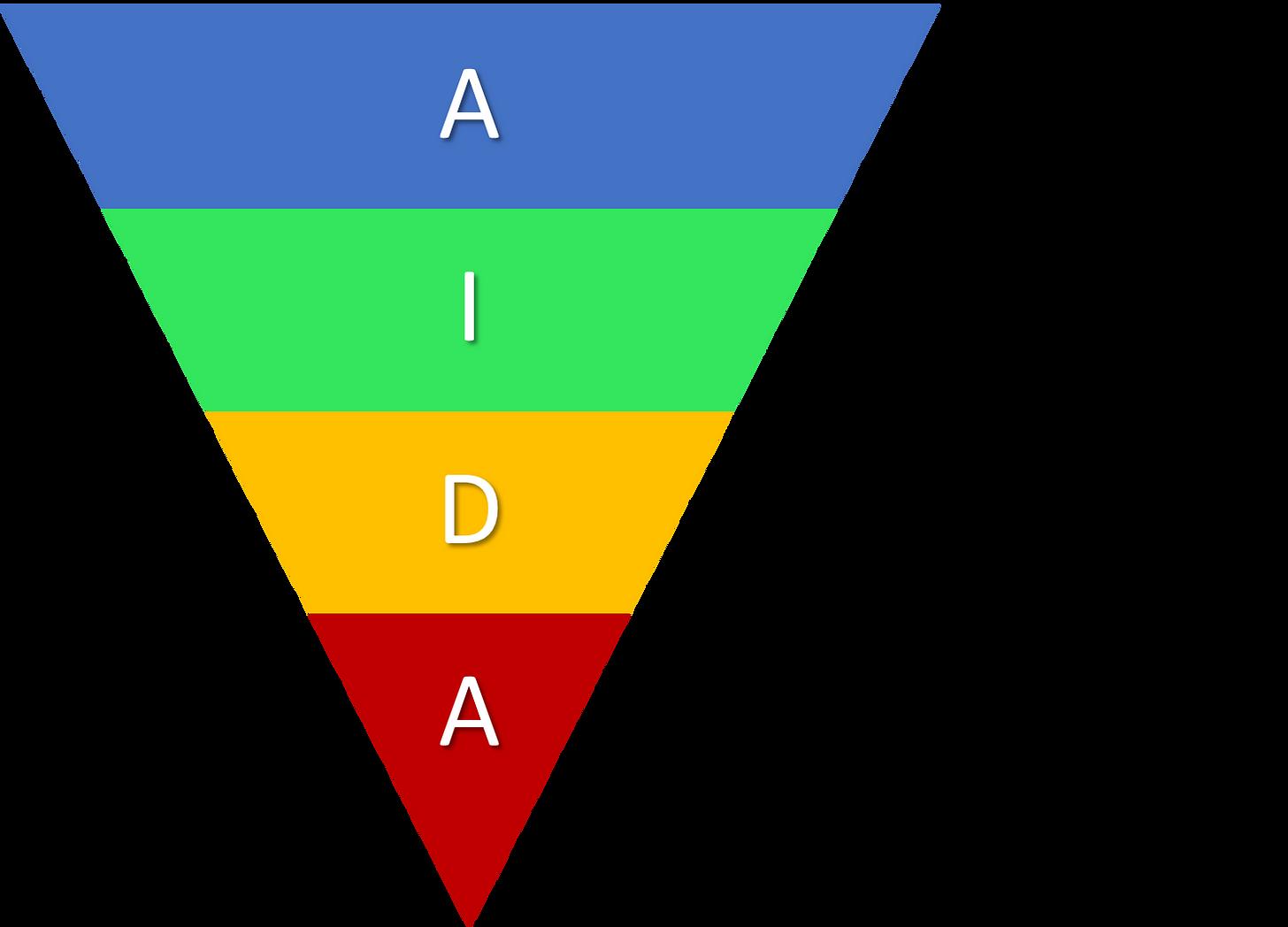 AIDA Model EXPLAINED with EXAMPLES | B2U | Business-to-you.com