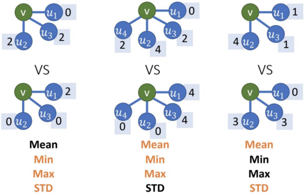 Aggregations that are injective (black) and non-injective (orange) for top-bottom graph pairs.
