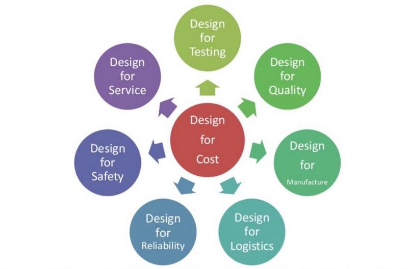 台灣製造業的下一步:大量客製的設計服務(資料來源:Might Electronics)