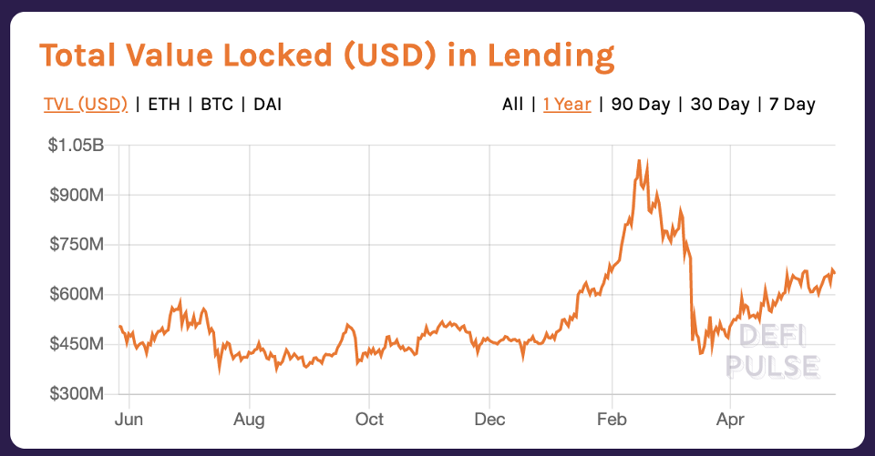 Total U.S. dollar value locked in DeFi lending protocols increased 75% in the past year.