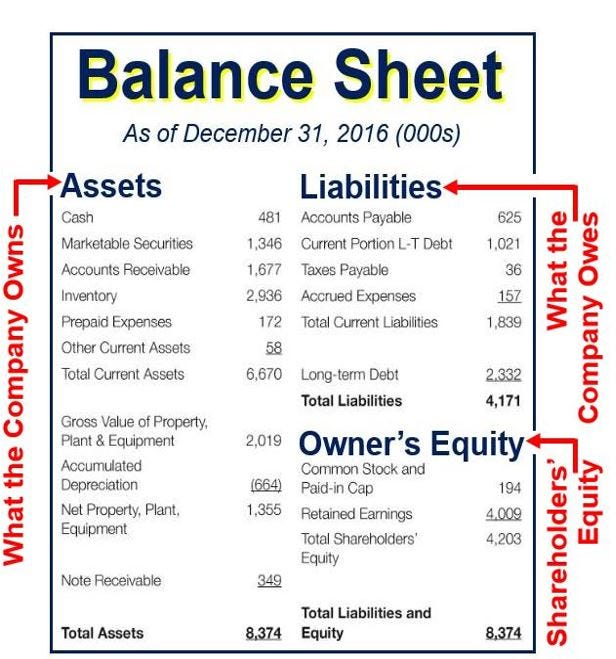 Balance sheet - definition and meaning - Market Business News