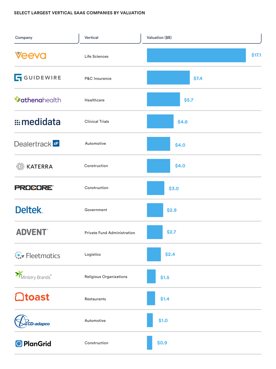 Image result for select largest vertical saas
