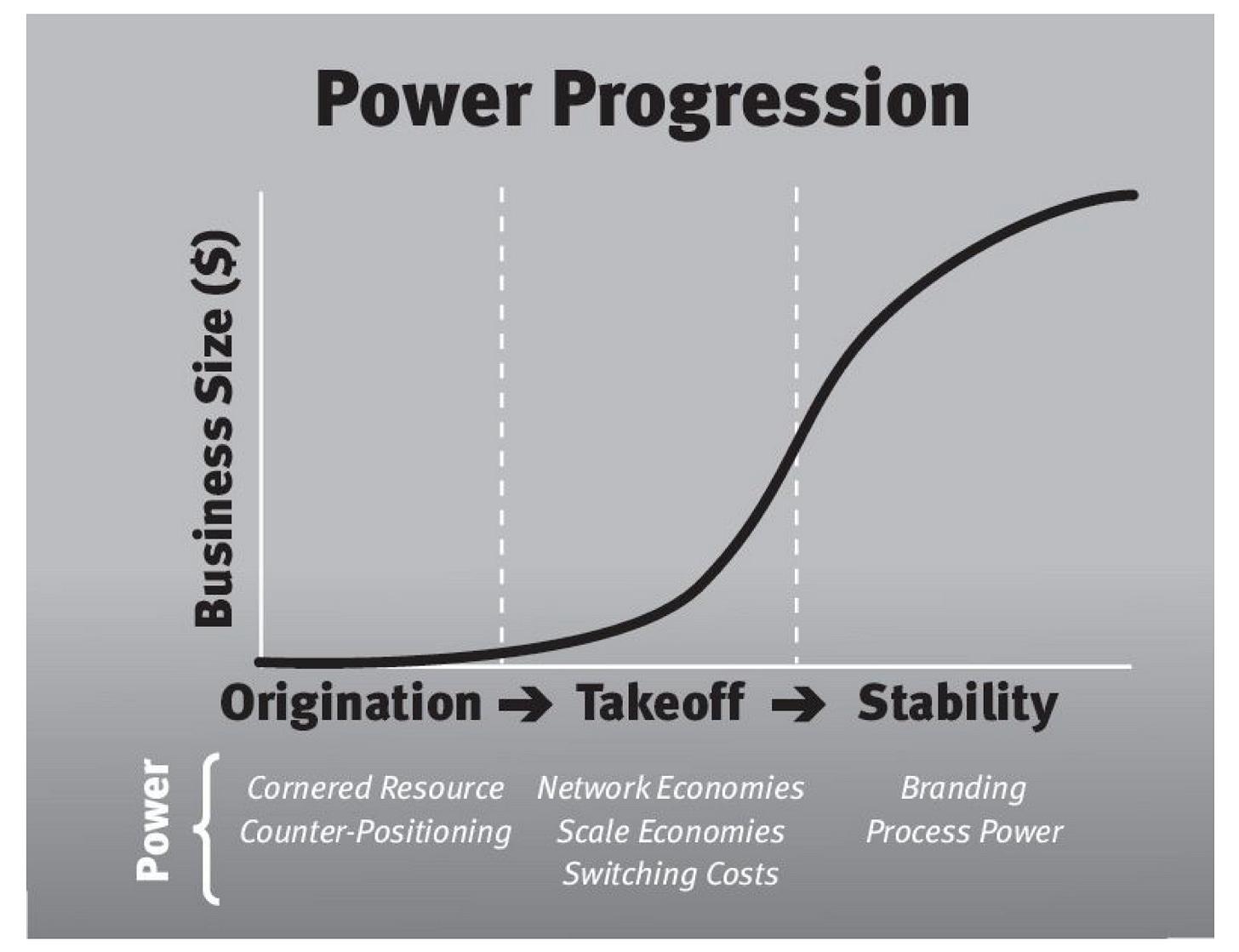 Resultado de imagen de 7 powers