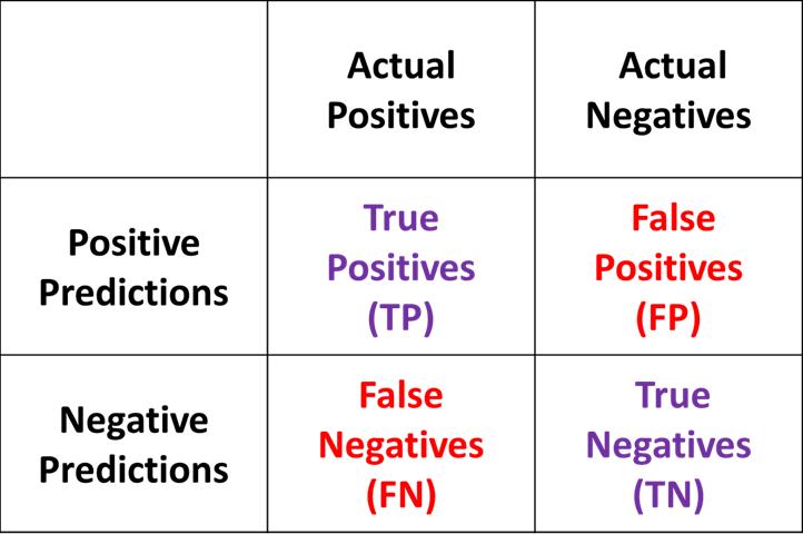 Image result for true negative