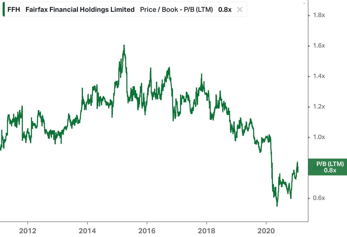 May be an image of text that says 'FFH Fairfax Financial Holdings Limited Price Book P/B (LTM) 0.8x 1.8x 1.6x 1.4x 1.2x 1.0x P/B (LTM) 0.8x 2012 2014 2016 0.6x 2018 2020'