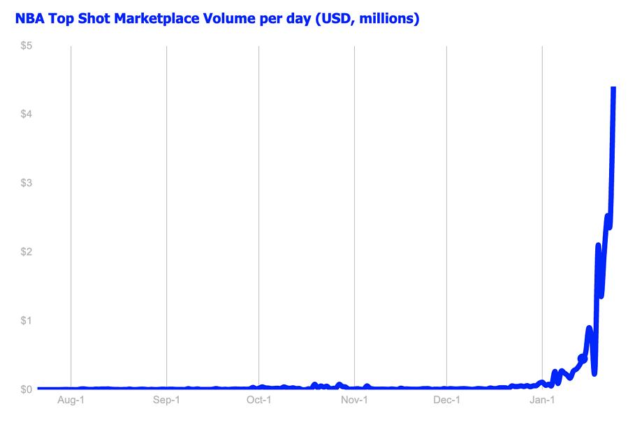 Marketplace Volume