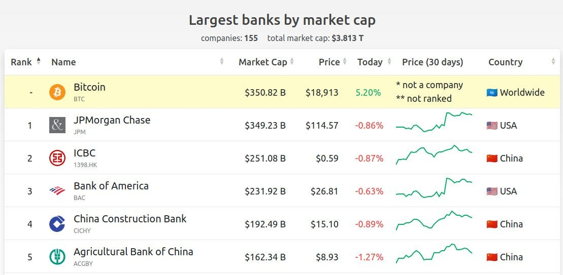 Bitcoin becomes world's biggest bank by market cap, Nov 2020
