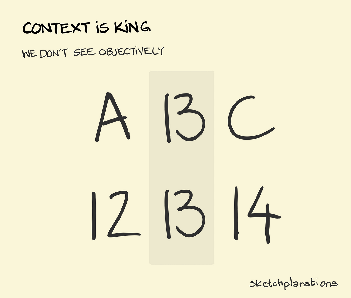 Context is king - Sketchplanations