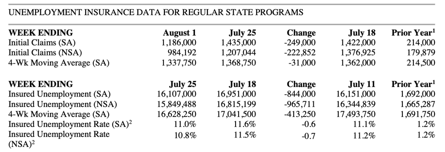 Jobless claims 2020-08-06