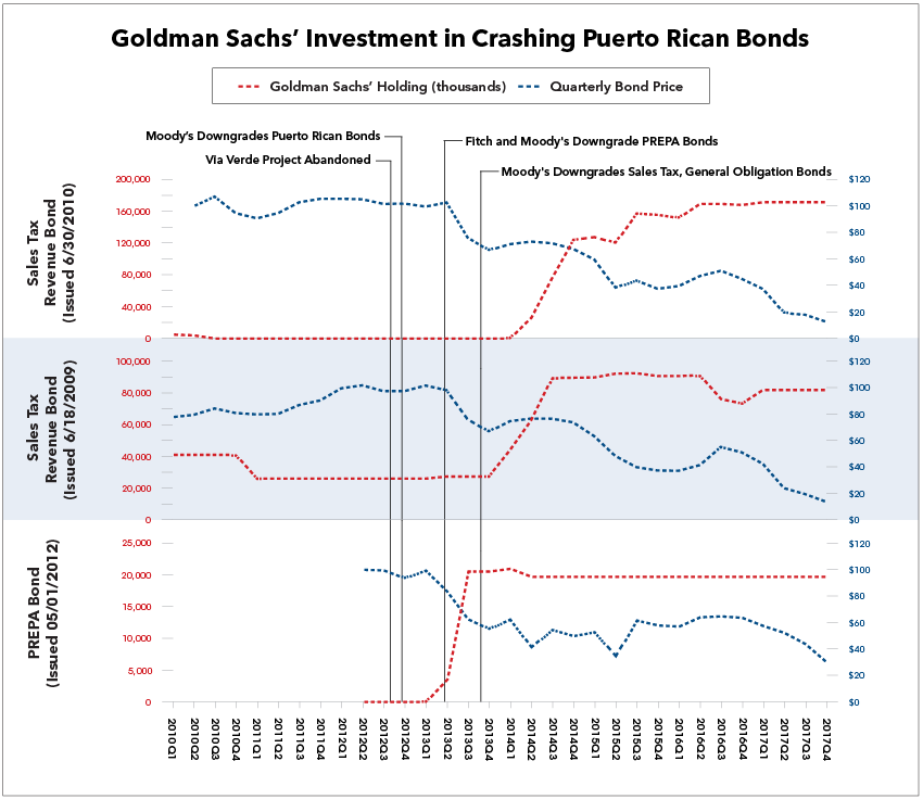 Goldman Sachs' Investment in Crashing Puerto Rican Bonds
