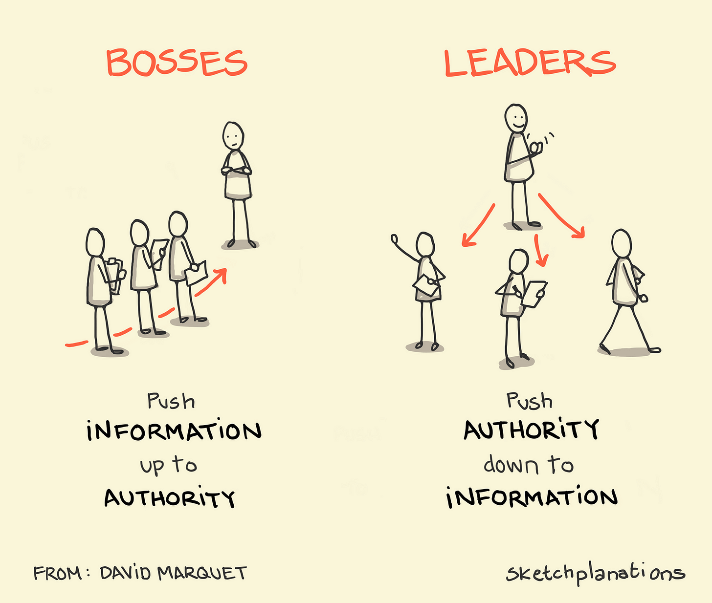 Push authority to information - Sketchplanations